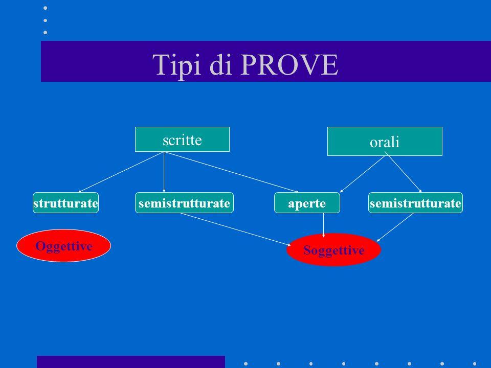 Tipi di PROVE, scritte orali strutturatesemistrutturateapertesemistrutturate Oggettive Soggettive