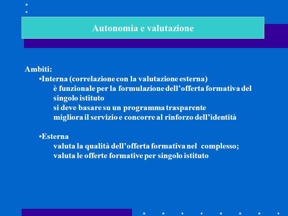 Autonomia e valutazione Ambiti: Interna (correlazione con la valutazione esterna) è funzionale per la formulazione dellofferta formativa del singolo istituto si deve basare su un programma trasparente migliora il servizio e concorre al rinforzo dellidentità Esterna valuta la qualità dellofferta formativa nel complesso; valuta le offerte formative per singolo istituto