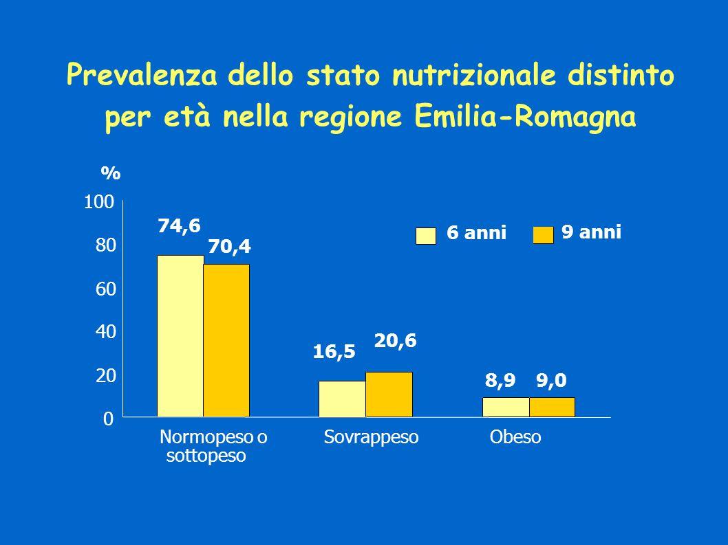 Prevalenza dello stato nutrizionale distinto per età nella regione Emilia-Romagna 74,6 16,5 8,9 20,6 9,0 70,4 0 20 40 60 80 100 Normopeso o sottopeso SovrappesoObeso % 6 anni 9 anni