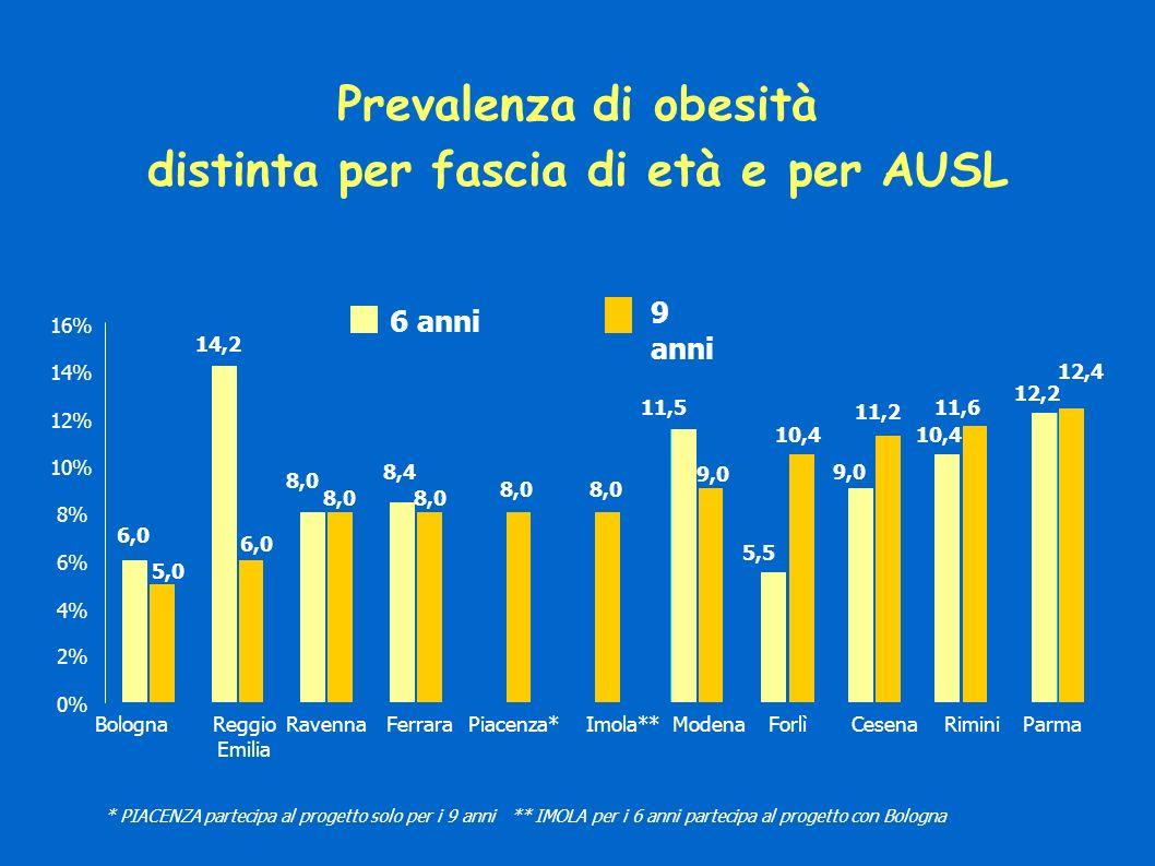 Prevalenza di obesità distinta per fascia di età e per AUSL 6,0 14,2 8,0 8,4 11,5 5,5 9,0 8,0 10,4 11,2 11,6 12,2 10,4 12,4 8,0 6,0 5,0 9,0 0% 2% 4% 6% 8% 10% 12% 14% 16% BolognaReggio Emilia RavennaFerraraPiacenza*Imola**ModenaForlìCesenaRiminiParma 6 anni 9 anni * PIACENZA partecipa al progetto solo per i 9 anni ** IMOLA per i 6 anni partecipa al progetto con Bologna