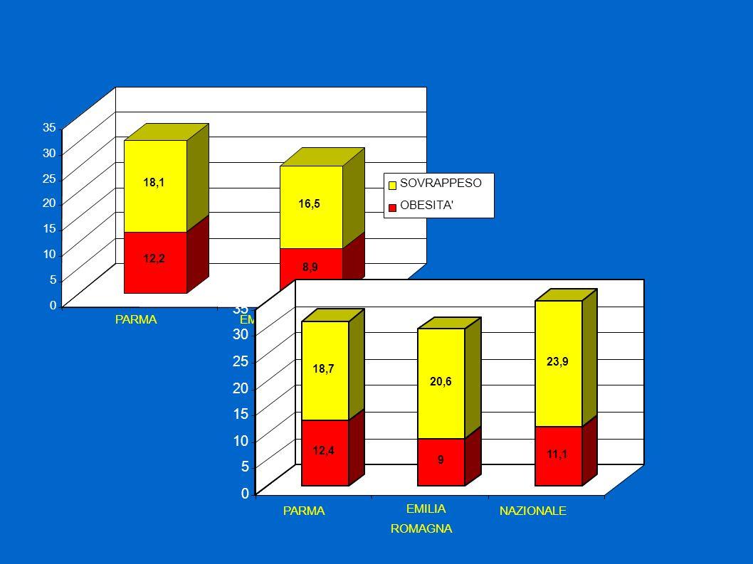 12,2 18,1 8,9 16,5 0 5 10 15 20 25 30 35 PARMAEMILIA ROMAGNA SOVRAPPESO OBESITA 12,4 18,7 9 20,6 11,1 23,9 0 5 10 15 20 25 30 35 PARMA EMILIA ROMAGNA NAZIONALE