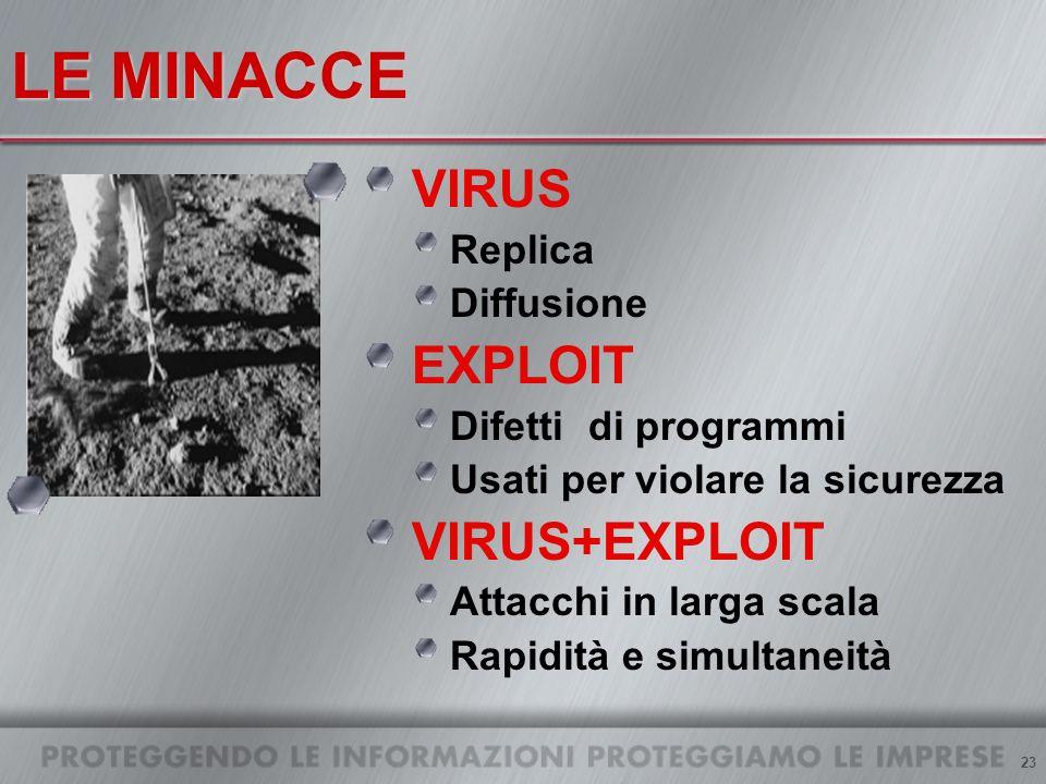23 LE MINACCE VIRUS Replica Diffusione EXPLOIT Difetti di programmi Usati per violare la sicurezza VIRUS+EXPLOIT Attacchi in larga scala Rapidità e simultaneità