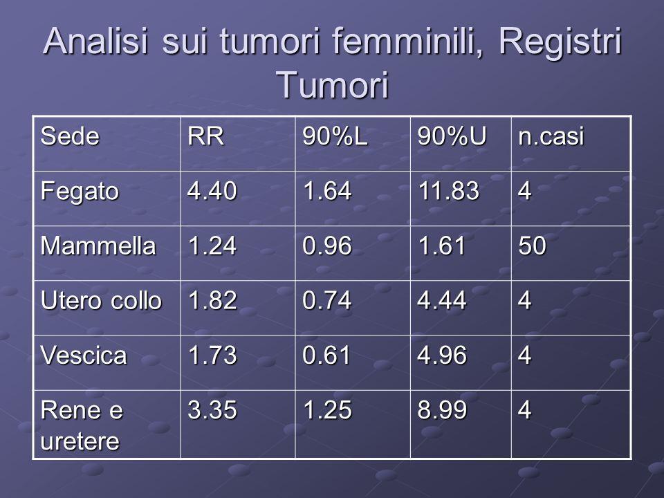 Analisi sui tumori femminili, Registri Tumori SedeRR90%L90%Un.casi Fegato4.401.6411.834 Mammella1.240.961.6150 Utero collo 1.820.744.444 Vescica1.730.