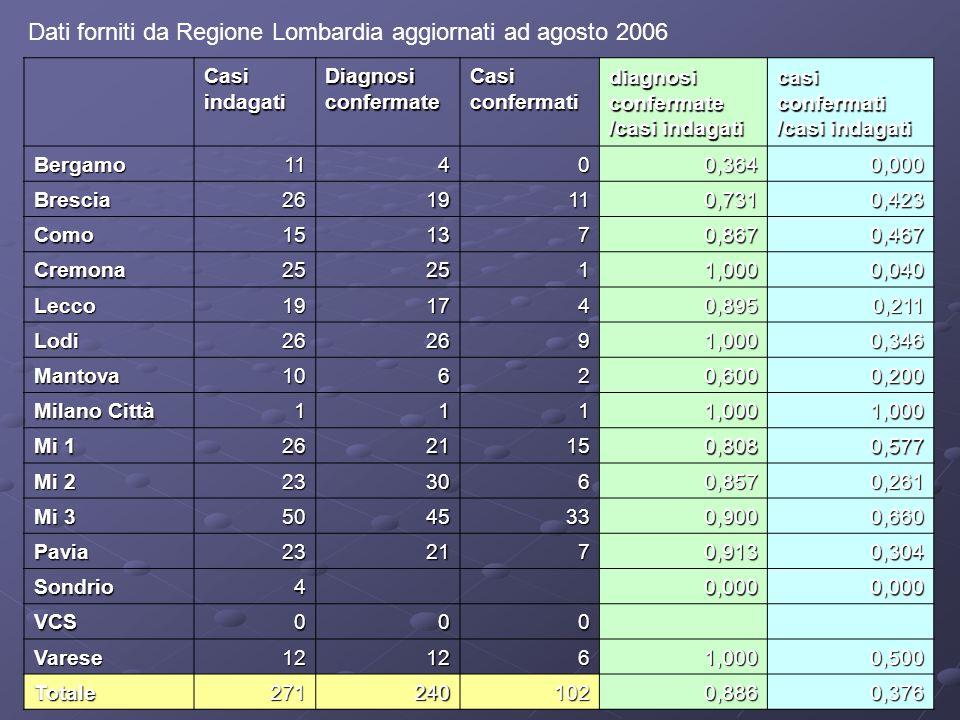 Regione Lombardia, Progetto Tumori professionali, area epidemiologica Periodo 2005-2006 OCCAM: 794 casi Altre fonti: 1230 casi Software di notifica e gestione
