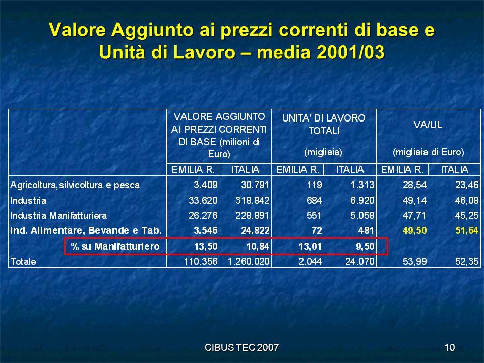 CIBUS TEC 200710 Valore Aggiunto ai prezzi correnti di base e Unità di Lavoro – media 2001/03