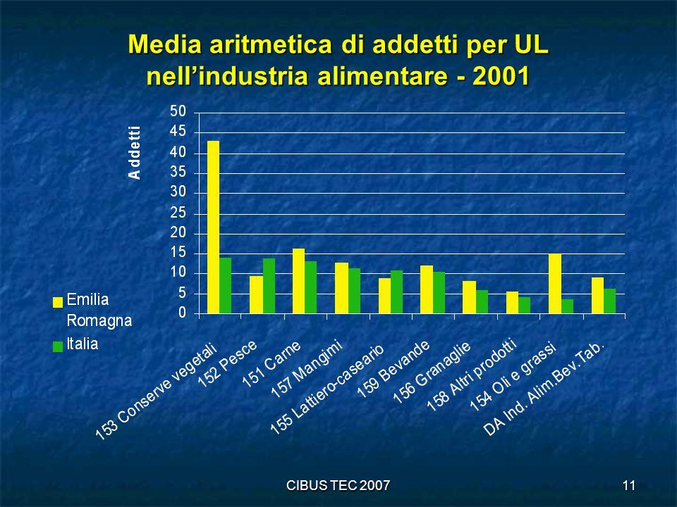 CIBUS TEC 200711 Media aritmetica di addetti per UL nellindustria alimentare - 2001