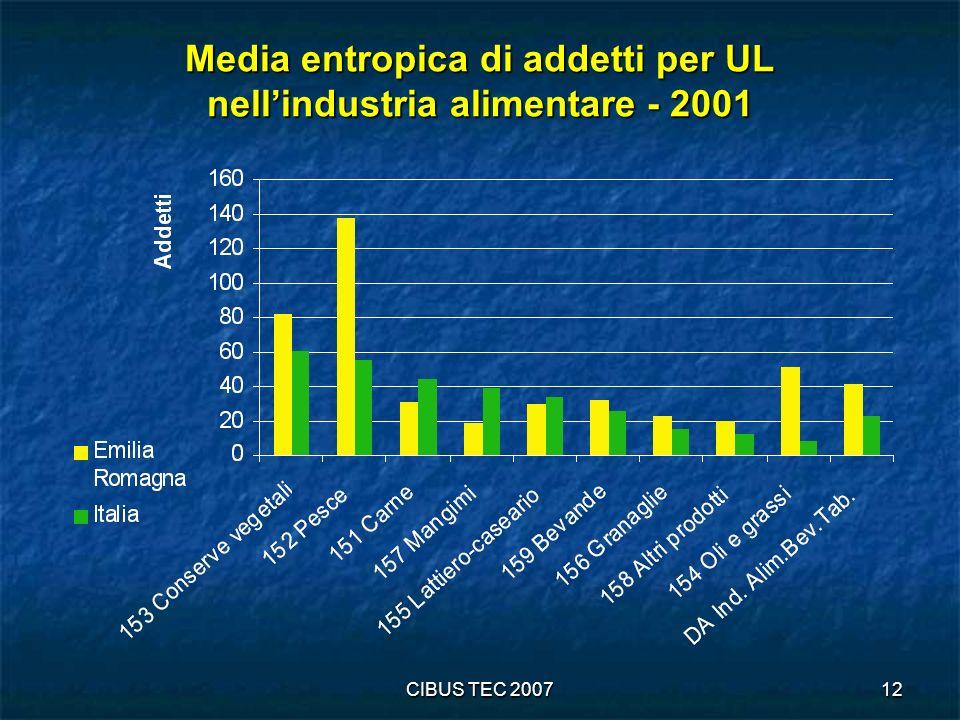 CIBUS TEC 200712 Media entropica di addetti per UL nellindustria alimentare - 2001