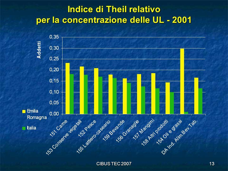 CIBUS TEC 200713 Indice di Theil relativo per la concentrazione delle UL - 2001