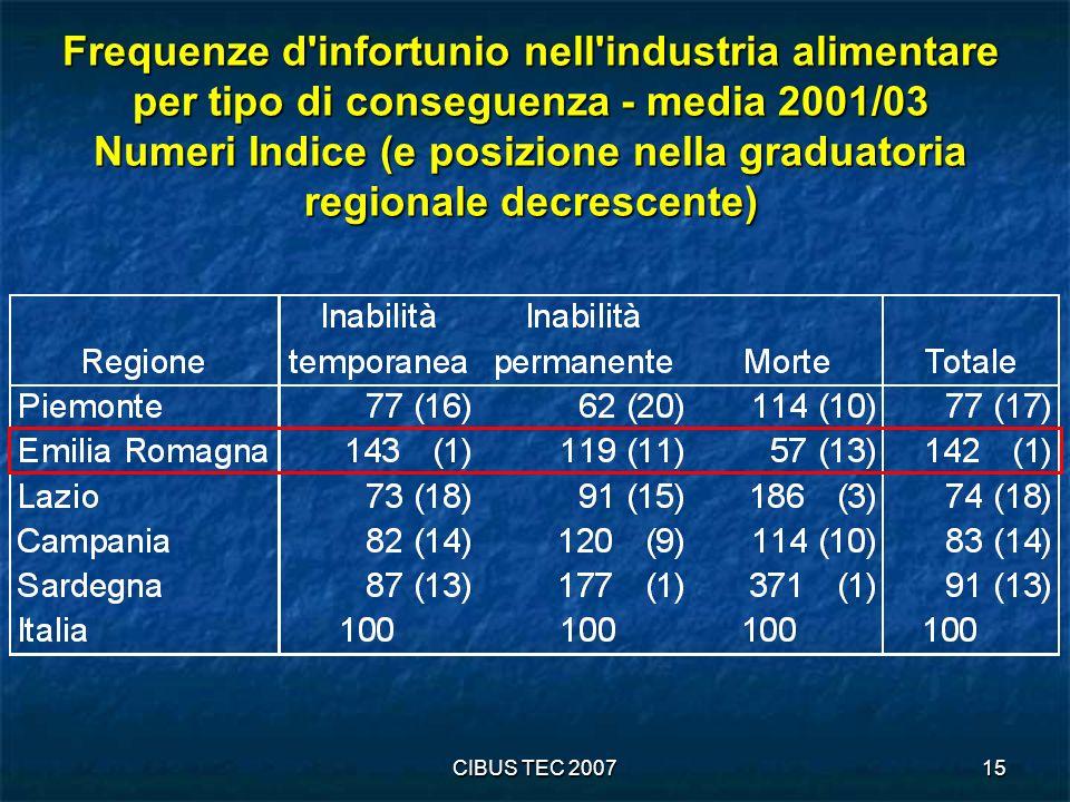 CIBUS TEC 200715 Frequenze d infortunio nell industria alimentare per tipo di conseguenza - media 2001/03 Numeri Indice (e posizione nella graduatoria regionale decrescente)