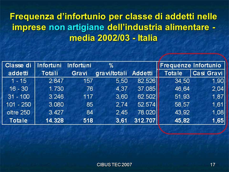 CIBUS TEC 200717 Frequenza dinfortunio per classe di addetti nelle imprese non artigiane dellindustria alimentare - media 2002/03 - Italia