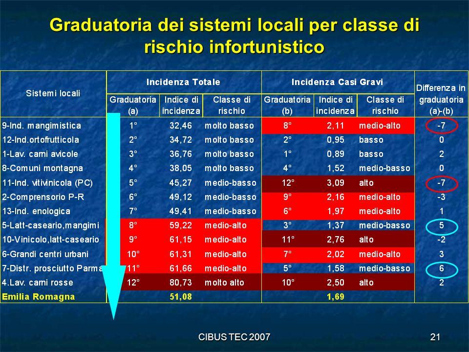 CIBUS TEC 200721 Graduatoria dei sistemi locali per classe di rischio infortunistico