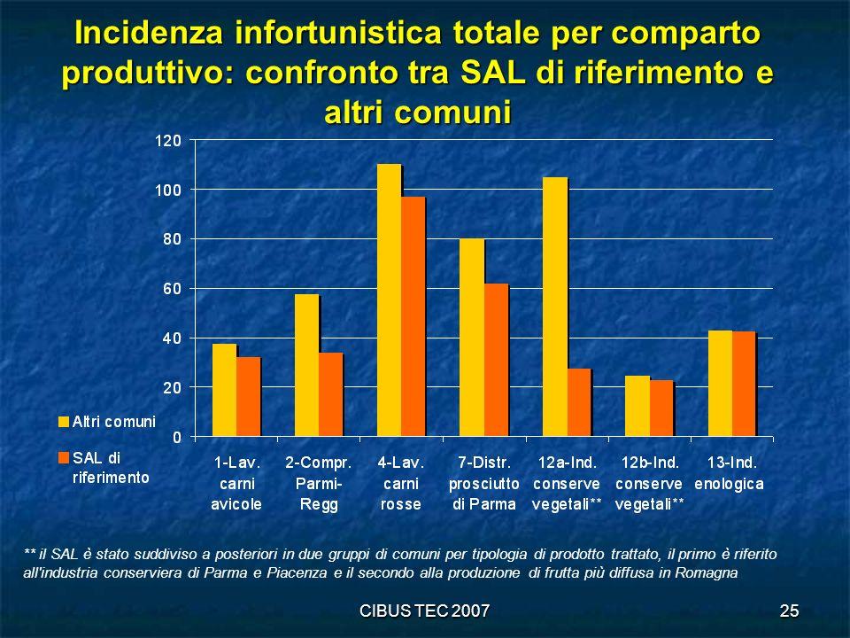 CIBUS TEC 200725 Incidenza infortunistica totale per comparto produttivo: confronto tra SAL di riferimento e altri comuni ** il SAL è stato suddiviso a posteriori in due gruppi di comuni per tipologia di prodotto trattato, il primo è riferito all industria conserviera di Parma e Piacenza e il secondo alla produzione di frutta più diffusa in Romagna