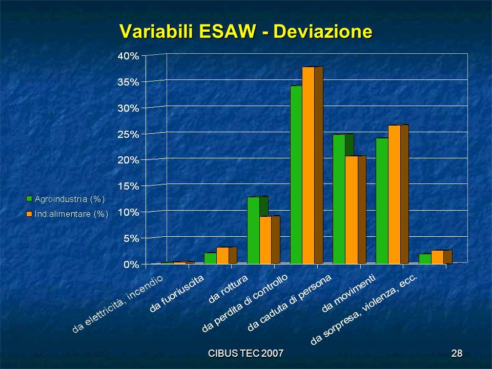 CIBUS TEC 200728 Variabili ESAW - Deviazione