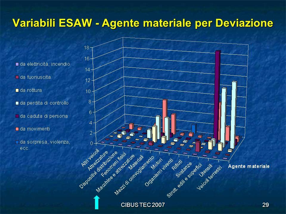 CIBUS TEC 200729 Variabili ESAW - Agente materiale per Deviazione
