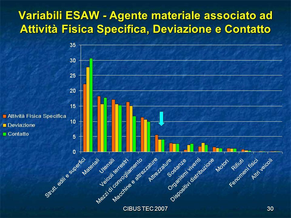 CIBUS TEC 200730 Variabili ESAW - Agente materiale associato ad Attività Fisica Specifica, Deviazione e Contatto