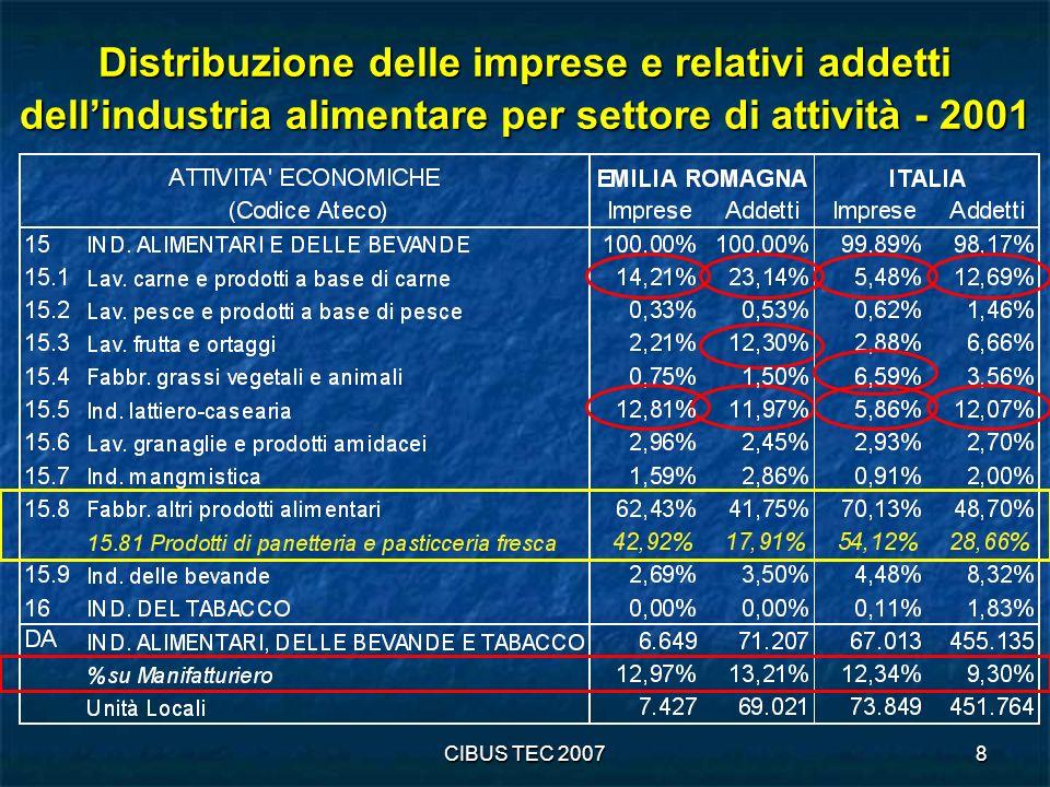 CIBUS TEC 200719 Indicatori statistici comunali utilizzati nellAnalisi delle Componenti Principali Struttura delloccupazione % Autonomi / Totale addetti % Addetti esterni / Totale dipendenti %Addetti maschi / Totale addetti Dimensione (in termini di addetti) Media di addetti per UL % Addetti alle micro-UL (0-2 addetti) % Addetti alle macro-UL (50 o più addetti) Settore di attività economica UL 011 sul totale UL (DA+011) Addetti 1511 / Addetti (DA+011) Addetti 1512 / Addetti (DA+011) Addetti 1513 / Addetti (DA+011) Addetti 153 / Addetti (DA+011) Addetti 15411/ Addetti (DA+011) Addetti 154 (NO frantoi) / Addetti (DA+011) UL 15512 / UL (DA+011) Addetti 156 sul totale Addetti (DA+011) Addetti 157 sul totale Addetti (DA+011) Addetti 158 (NO panetterie) / Addetti (DA+011) Addetti 1593 sul totale Addetti (DA+011) Addetti 159 (NO vino) / Addetti (DA+011) Addetti 160 / Addetti (DA+011) Densità, localizzazione e zona altimetrica Densità di UL / popolazione Densità della popolazione Coefficiente Localizzazione addetti (DA+011) su base Italia Altimetria (% superficie superiore a 600m) Forma giuridica % UL società capitali / UL DA % UL società di persone / UL DA % UL società cooperative / UL società % Addetti società cooperative / Addetti società