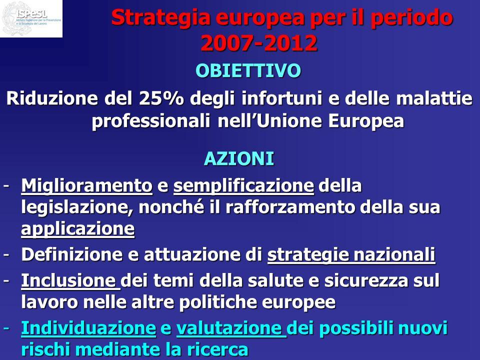 Strategia europea per il periodo 2007-2012 OBIETTIVO Riduzione del 25% degli infortuni e delle malattie professionali nellUnione Europea AZIONI -Migli