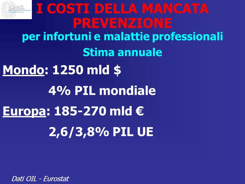 I COSTI DELLA MANCATA PREVENZIONE per infortuni e malattie professionali Stima annuale Mondo: 1250 mld $ 4% PIL mondiale Europa: 185-270 mld 2,6/3,8%