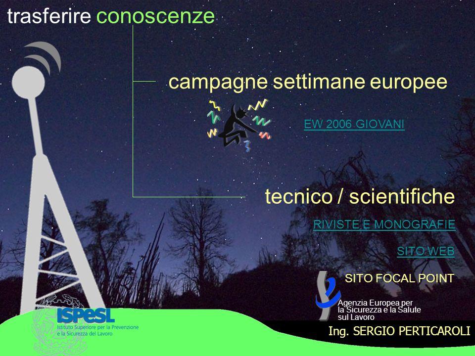 trasferire conoscenze campagne settimane europee tecnico / scientifiche RIVISTE E MONOGRAFIE SITO WEB Ing. SERGIO PERTICAROLI SITO FOCAL POINT EW 2006