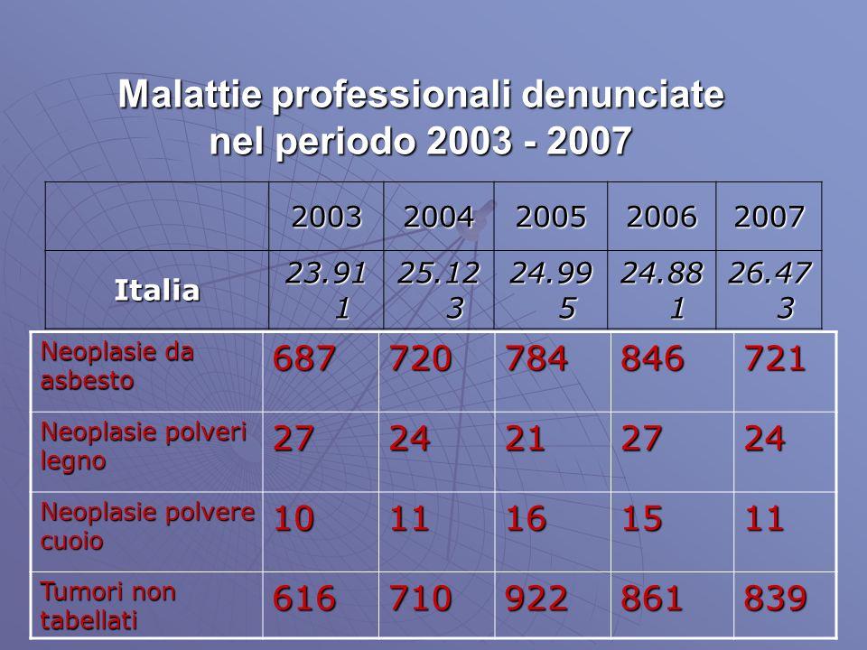 Malattie professionali denunciate nel periodo 2003 - 2007 20032004200520062007 Italia 23.91 1 25.12 3 24.99 5 24.88 1 26.47 3 Neoplasie da asbesto 687720784846721 Neoplasie polveri legno 2724212724 Neoplasie polvere cuoio 1011161511 Tumori non tabellati 616710922861839