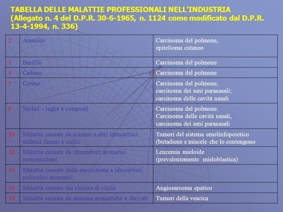 TABELLA DELLE MALATTIE PROFESSIONALI NELLINDUSTRIA (Allegato n.