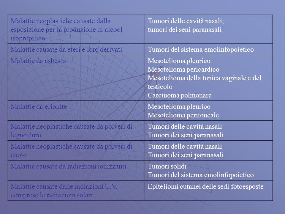 Malattie neoplastiche causate dalla esposizione per la produzione di alcool isopropilico Tumori delle cavità nasali, tumori dei seni paranasali Malattie causate da eteri e loro derivatiTumori del sistema emolinfopoietico Malattie da asbestoMesotelioma pleurico Mesotelioma pericardico Mesotelioma della tunica vaginale e del testicolo Carcinoma polmonare Malattie da erioniteMesotelioma pleurico Mesotelioma peritoneale Malattie neoplastiche causate da polveri di legno duro Tumori delle cavità nasali Tumori dei seni paranasali Malattie neoplastiche causate da polveri di cuoio Tumori delle cavità nasali Tumori dei seni paranasali Malattie causate da radiazioni ionizzantiTumori solidi Tumori del sistema emolinfopoietico Malattie causate dalle radiazioni U.V.