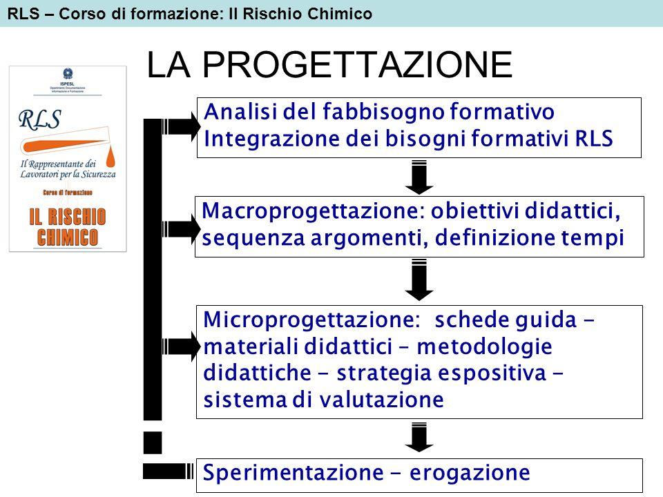 LA PROGETTAZIONE Sperimentazione - erogazione Analisi del fabbisogno formativo Integrazione dei bisogni formativi RLS Macroprogettazione: obiettivi di