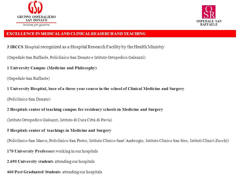 PUBBLICATIONS AND IMPACT FACTOR GRUPPO OSPEDALIERO SAN DONATO insieme per guarire OSPEDALE SAN RAFFAELE