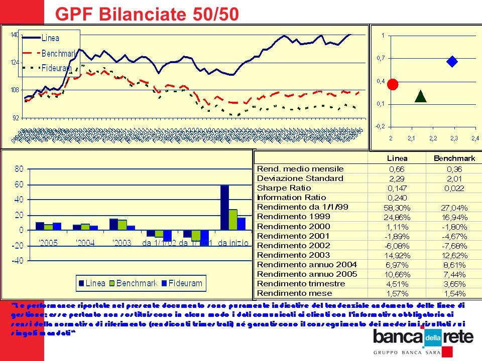 GPF Bilanciate 50/50