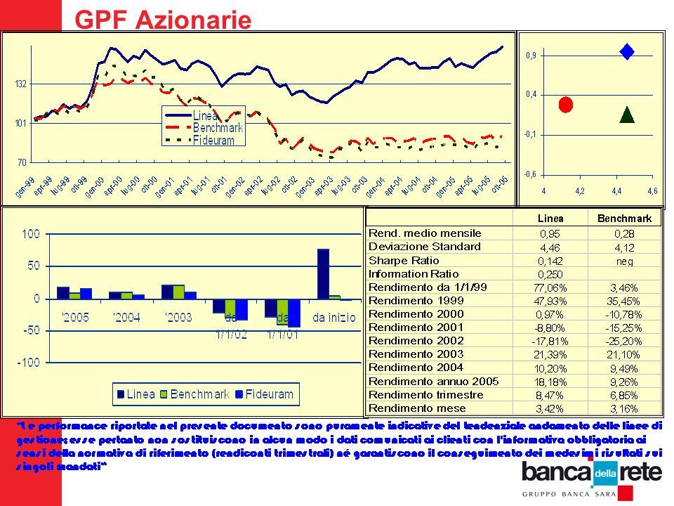 GPF Azionarie