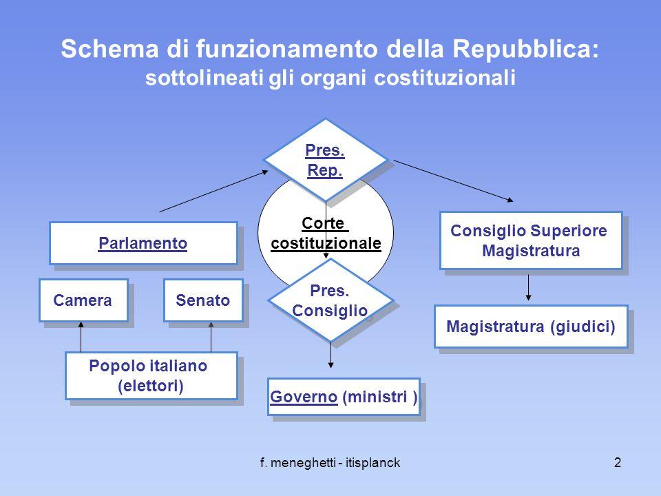 f. meneghetti - itisplanck2 Corte costituzionale Schema di funzionamento della Repubblica: sottolineati gli organi costituzionali Popolo italiano (ele