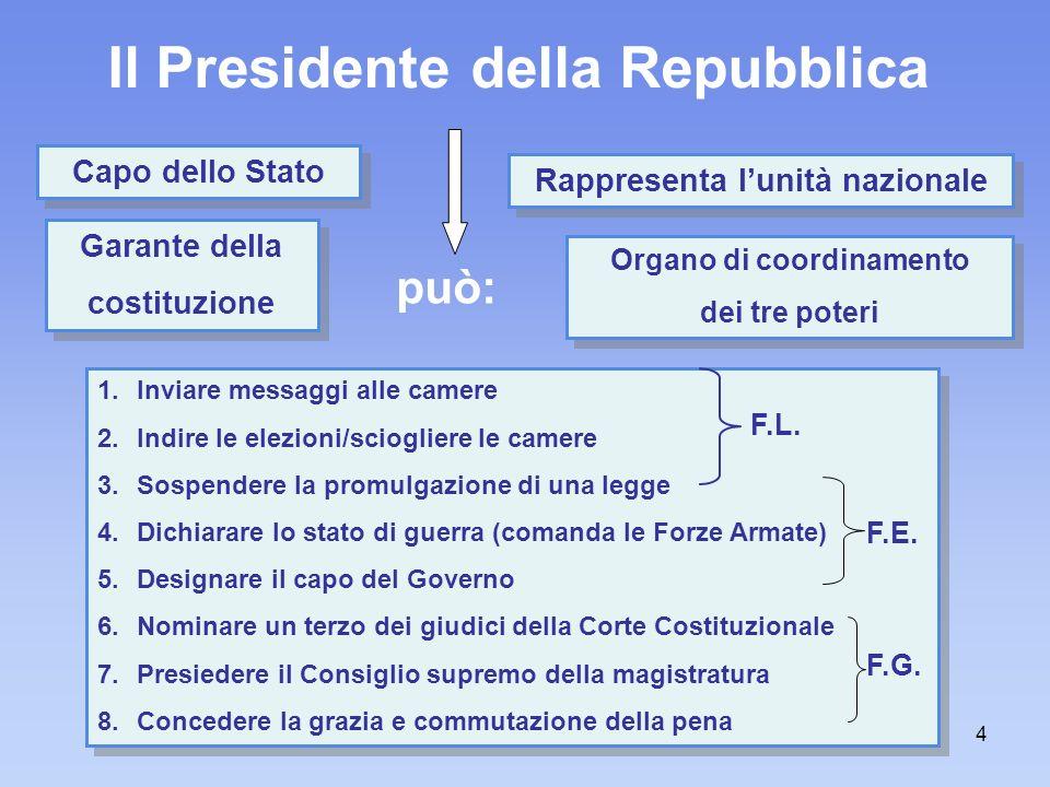 f. meneghetti - itisplanck4 Il Presidente della Repubblica Capo dello Stato 1.Inviare messaggi alle camere 2.Indire le elezioni/sciogliere le camere 3