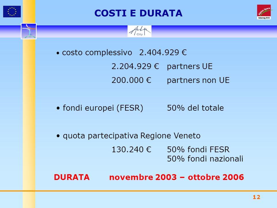 12 costo complessivo2.404.929 2.204.929 partners UE 200.000 partners non UE fondi europei (FESR)50% del totale quota partecipativa Regione Veneto 130.240 50% fondi FESR 50% fondi nazionali COSTI E DURATA DURATAnovembre 2003 – ottobre 2006