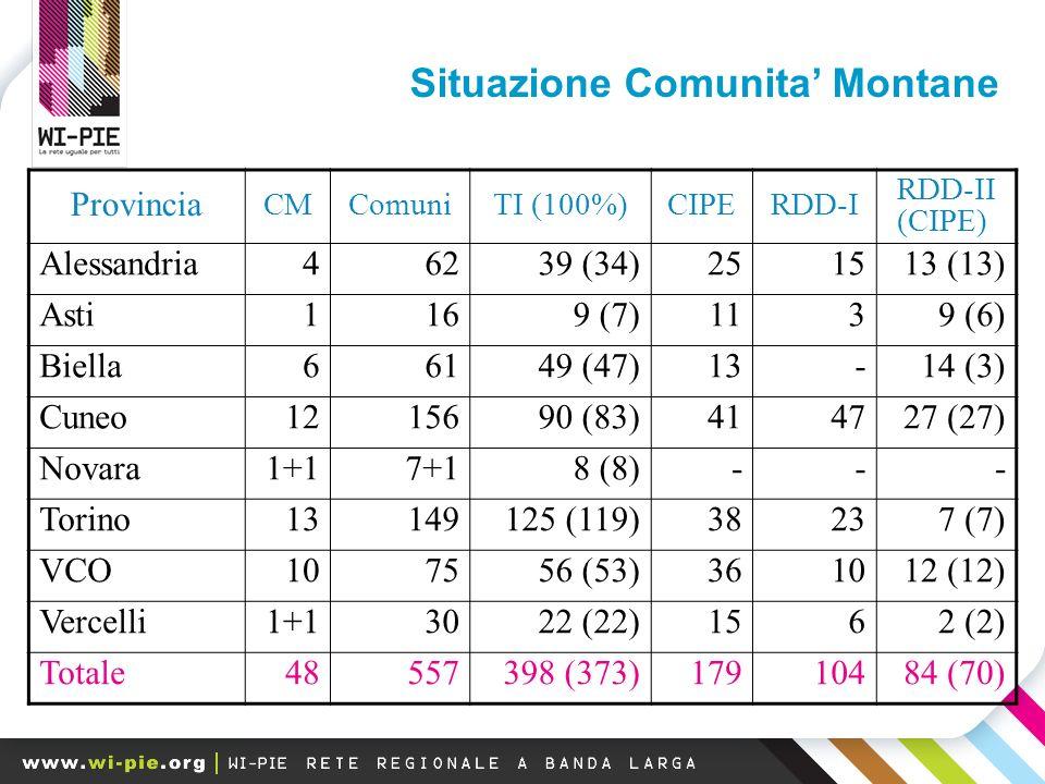 Provincia CMComuniTI (100%)CIPERDD-I RDD-II (CIPE) Alessandria46239 (34)251513 (13) Asti1169 (7)1139 (6) Biella66149 (47)13-14 (3) Cuneo1215690 (83)414727 (27) Novara1+17+18 (8)--- Torino13149125 (119)38237 (7) VCO107556 (53)361012 (12) Vercelli1+13022 (22)1562 (2) Totale48557398 (373)17910484 (70) Situazione Comunita Montane