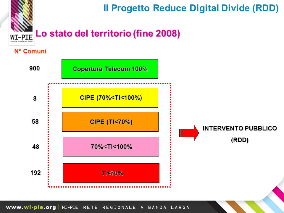 Lo stato del territorio (fine 2008) Copertura Telecom 100% CIPE (70%<TI<100%) CIPE (TI<70%) 70%<TI<100% TI<70% 900 8 58 192 N° Comuni 48 INTERVENTO PUBBLICO (RDD) Il Progetto Reduce Digital Divide (RDD)