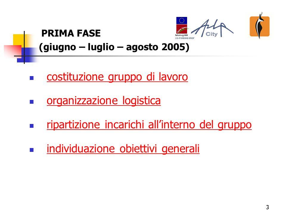 3 PRIMA FASE (giugno – luglio – agosto 2005) costituzione gruppo di lavorocostituzione gruppo di lavoro organizzazione logistica ripartizione incarichi allinterno del gruppo individuazione obiettivi generali