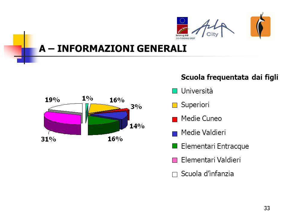 33 A – INFORMAZIONI GENERALI Scuola frequentata dai figli Università Superiori Medie Cuneo Medie Valdieri Elementari Entracque Elementari Valdieri Scuola dinfanzia