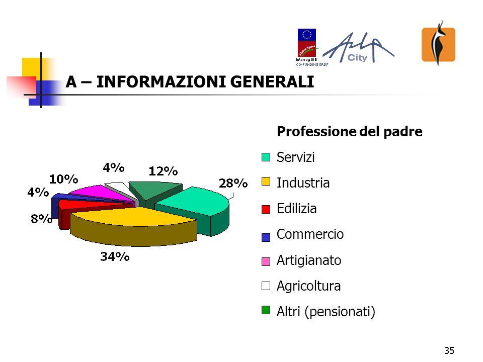 35 A – INFORMAZIONI GENERALI Professione del padre Servizi Industria Edilizia Commercio Artigianato Agricoltura Altri (pensionati)