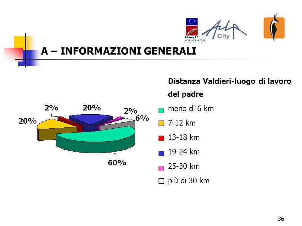 36 A – INFORMAZIONI GENERALI Distanza Valdieri-luogo di lavoro del padre meno di 6 km 7-12 km 13-18 km 19-24 km 25-30 km più di 30 km