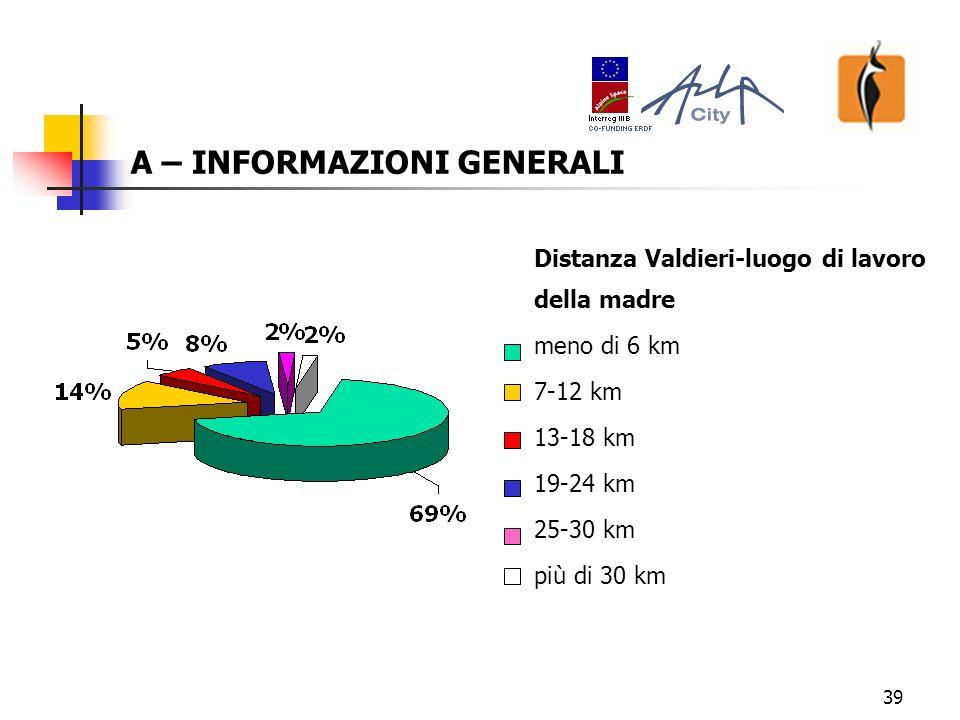 39 A – INFORMAZIONI GENERALI Distanza Valdieri-luogo di lavoro della madre meno di 6 km 7-12 km 13-18 km 19-24 km 25-30 km più di 30 km