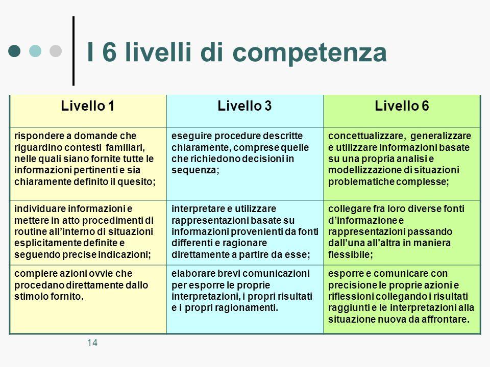 14 I 6 livelli di competenza Livello 1Livello 3Livello 6 rispondere a domande che riguardino contesti familiari, nelle quali siano fornite tutte le in