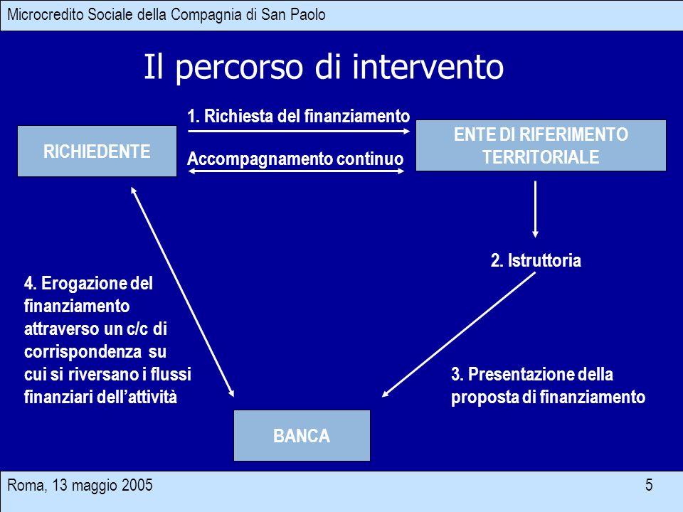 Roma, 13 maggio 2005 5 Il percorso di intervento BANCA RICHIEDENTE ENTE DI RIFERIMENTO TERRITORIALE 1. Richiesta del finanziamento 3. Presentazione de
