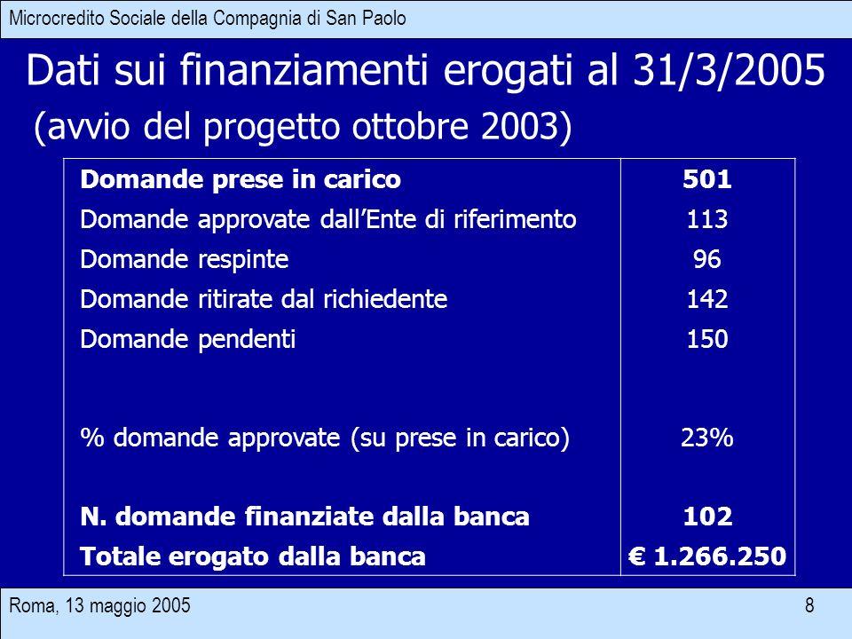 Roma, 13 maggio 2005 8 (avvio del progetto ottobre 2003) Dati sui finanziamenti erogati al 31/3/2005 Domande prese in carico501 Domande approvate dallEnte di riferimento113 Domande respinte96 Domande ritirate dal richiedente142 Domande pendenti150 % domande approvate (su prese in carico)23% N.