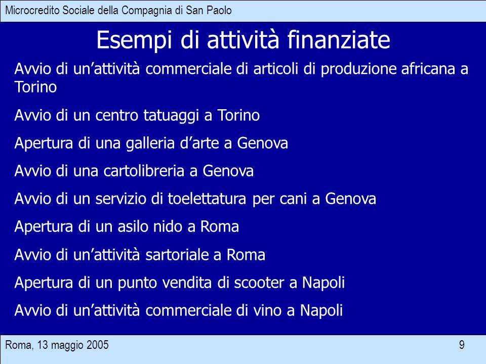 Roma, 13 maggio 2005 9 Esempi di attività finanziate Microcredito Sociale della Compagnia di San Paolo Avvio di unattività commerciale di articoli di