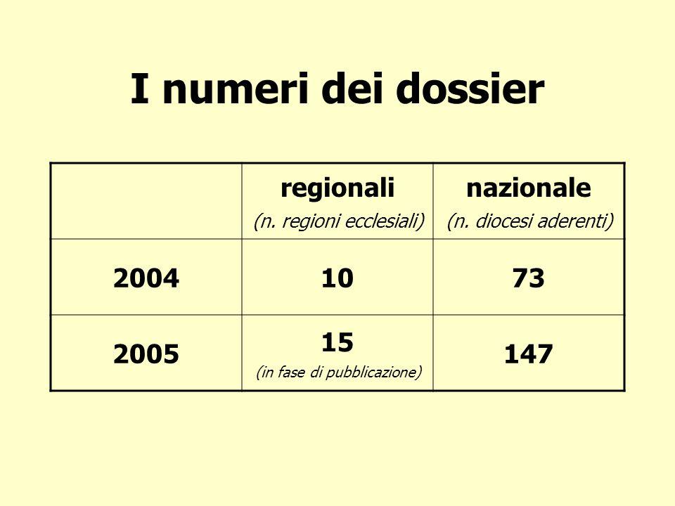 I numeri dei dossier regionali (n. regioni ecclesiali) nazionale (n.