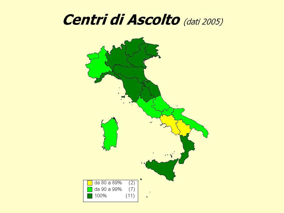 Centri di Ascolto (dati 2005)