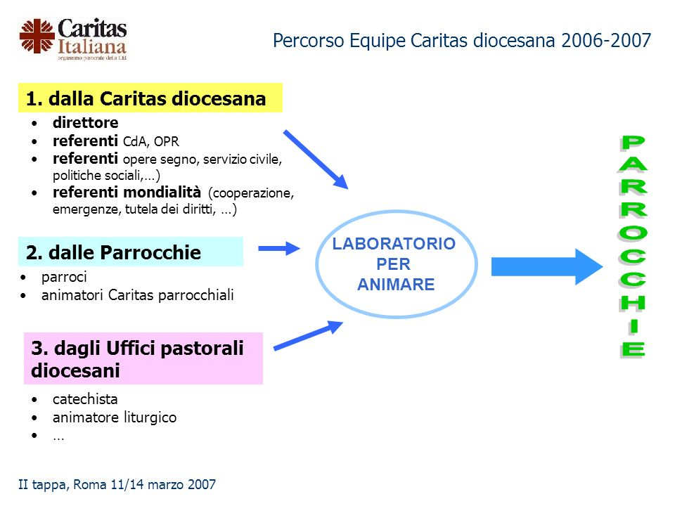 Percorso Equipe Caritas diocesana 2006-2007 II tappa, Roma 11/14 marzo 2007 1. dalla Caritas diocesana 2. dalle Parrocchie 3. dagli Uffici pastorali d
