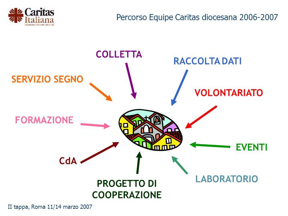 Percorso Equipe Caritas diocesana 2006-2007 II tappa, Roma 11/14 marzo 2007 CdA EVENTI RACCOLTA DATI SERVIZIO SEGNO PROGETTO DI COOPERAZIONE FORMAZION