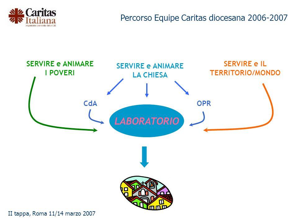 Percorso Equipe Caritas diocesana 2006-2007 II tappa, Roma 11/14 marzo 2007 SERVIRE e ANIMARE I POVERI SERVIRE e ANIMARE LA CHIESA SERVIRE e IL TERRIT