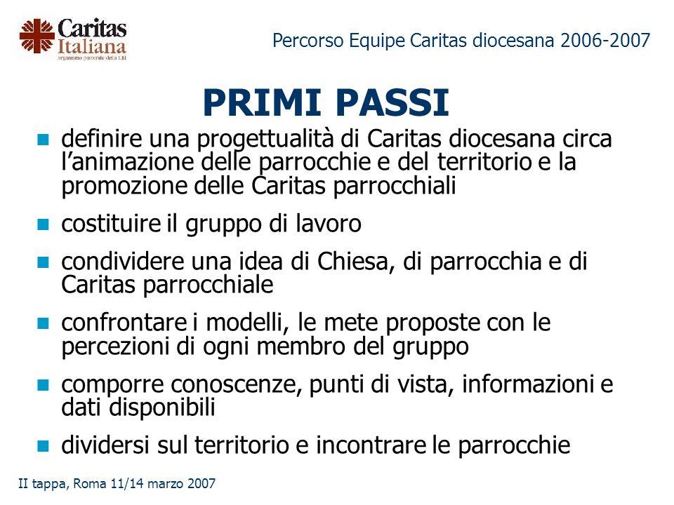 Percorso Equipe Caritas diocesana 2006-2007 II tappa, Roma 11/14 marzo 2007 PRIMI PASSI definire una progettualità di Caritas diocesana circa lanimazi